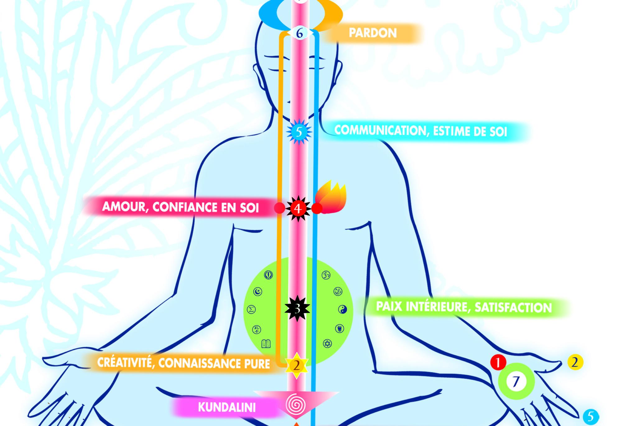 La connaissance des chakras